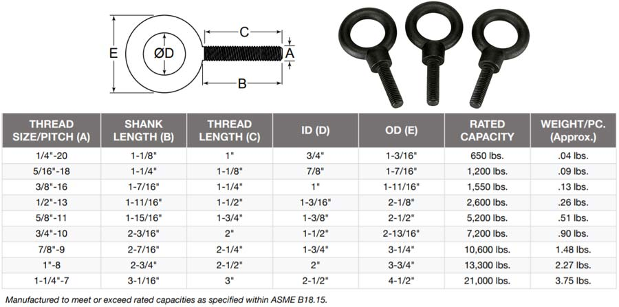 1045 Carbon Steel Eye Bolt Weight Chart
